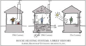 Tarp investicijų ir energinio efektyvumo