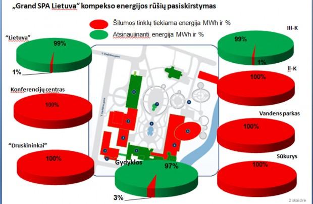 Energijos poreikis prieš modernizaciją