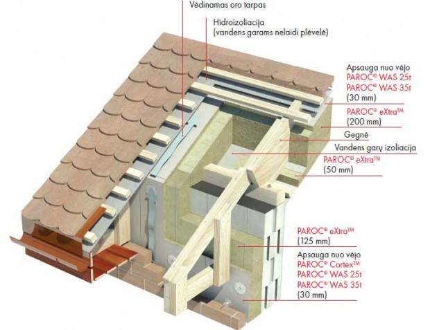 Šlaitinio stogo jungtis su siena